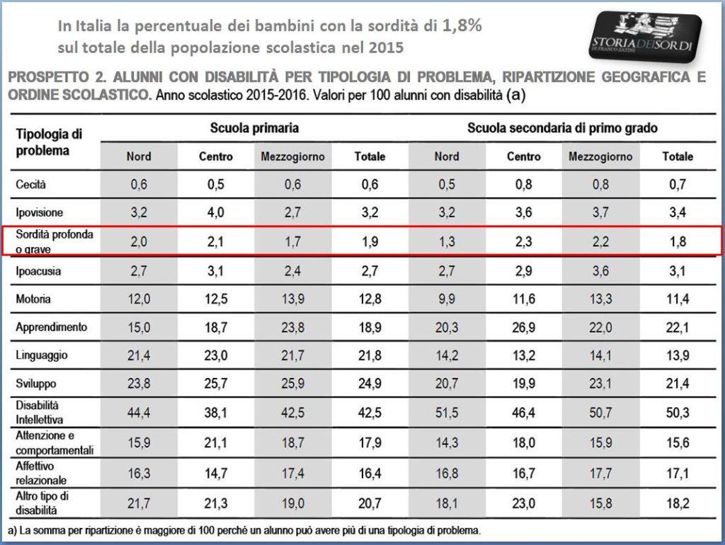 Istat Sordità in Italia 2015