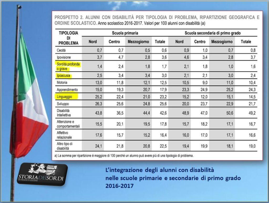 istat 2016-2017