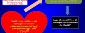 Prospetto Informativo Legge 68/99