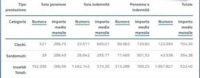 Oltre 43 mila Sordi Italiani (INPS)